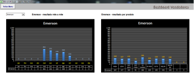 Dashboard_Vendedores